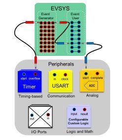 面向信號處理過程的 ADC 特性使傳感器連接簡單化