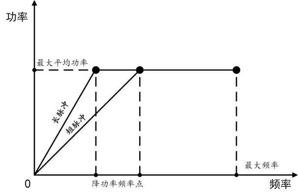 MOPA脈沖激光器中的降功率頻率點