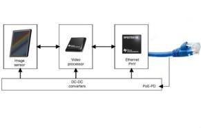 在視頻監控應用中利用單線對以太網