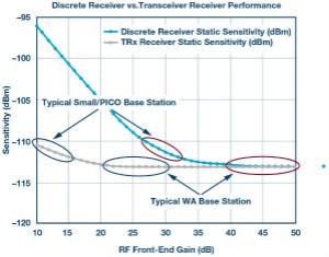 創新集成收發器簡化2G至5G基站接收器設計