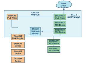 自動化中的TSN:我們現在處在什么階段?