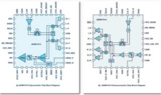 從24GHz至44GHz,這兩款寬帶集成變頻器提升你的微波無線電性能