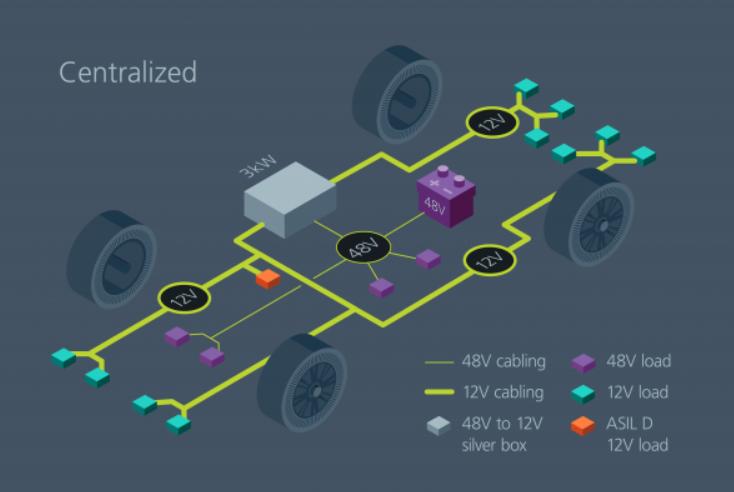 如何通過模塊化方法解決汽車48V電源架構的電氣化?