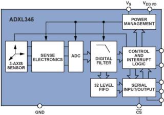 三轴加速度传感器在跌倒检测中的应用