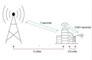 小型蜂窝网络的3大优势