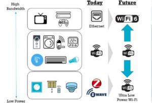 使用Dialog超低功耗Wi-Fi平台简化智能家居