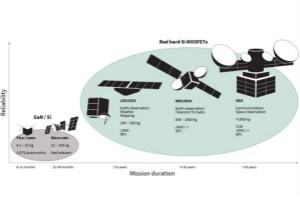 防輻射硅仍然是空間電子領域的標桿