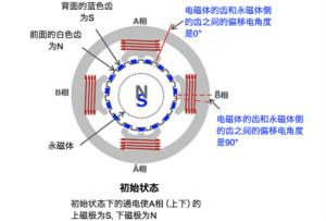 混合式步进电机的结构和工作原理