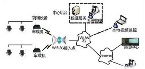 城市轨道交通视频监控系统的应用解决方案