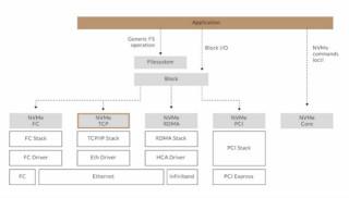 为什么NVMe/TCP是数据中心的更优选择