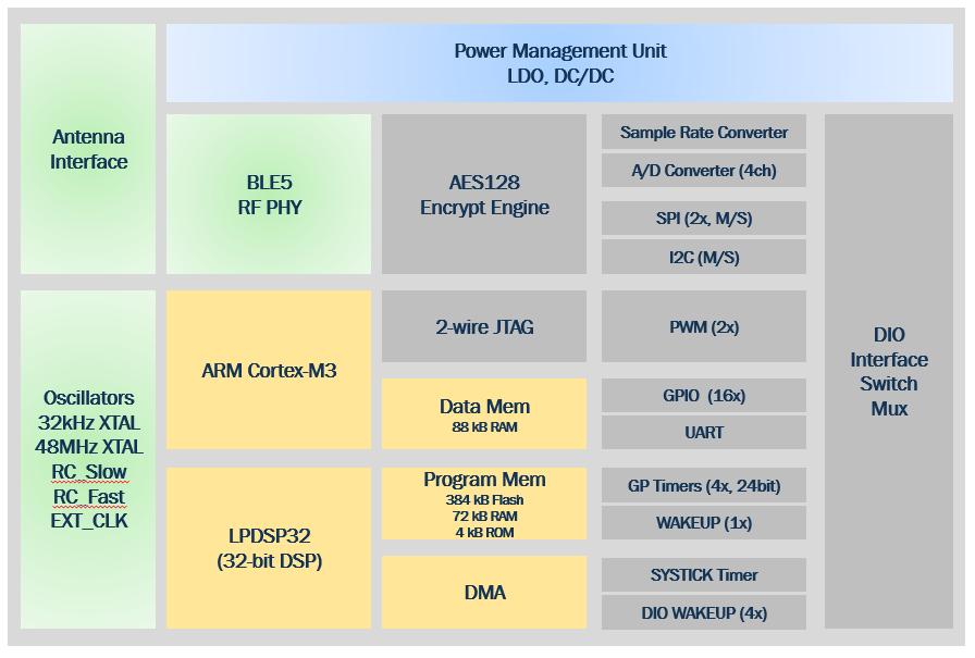 利用智能IoT技術實現資產監控和管理