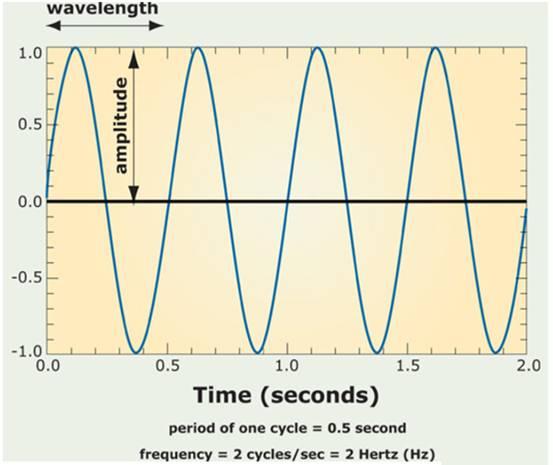 交流波形的基本量和特性