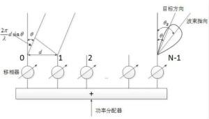 阵元间距对相控阵雷达性能的影响
