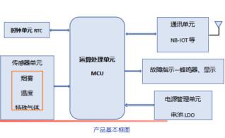 日本爱普生超低功耗RTC和日本松下电池的组合应用案例之一