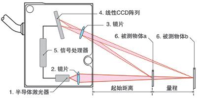 激光测距传感器的原理、选型、应用
