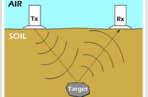 射频应用 - 探地雷达