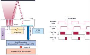 飛行時間系統設計—第1部分:系統概述