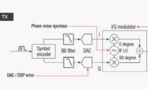 【准确、可靠、可重复】5招搞定矢量信号的解调分析