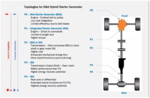 邁向輕度混合動力電動車的關鍵:皮帶/集成式起動發電機