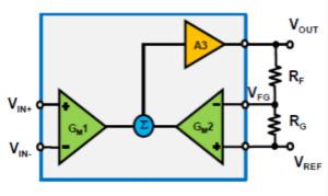 差分運放和儀表放大器應用科普貼——模擬小信號前端處理探索