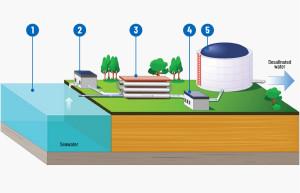 使用節能的狀態監控(CbM)技術來解決飲水問題