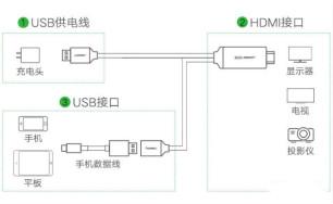 MHL接口的静电保护方案