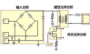 一臺示波器,如何輕松搞定電源信號完整性測試?