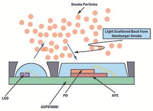 降低誤報率——煙霧報警器如何通過漢堡包煙霧干擾報警測試
