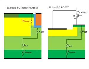 在正確的比較中了解SiC FET導通電阻隨溫度產生的變化