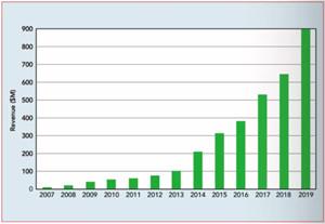 射頻氮化鎵:趨勢和方向