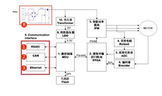 伺服電機驅動接口、電源保護方案