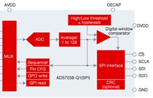 汽車ADC如何幫助設計人員在ADAS中實現功能安全