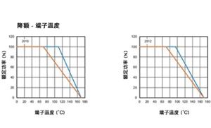 高穩定性的汽車應用,為什么要選 WFM 系列檢流電阻?