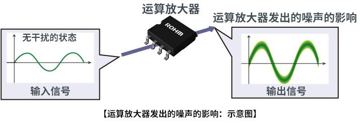 運算放大器的噪聲特性