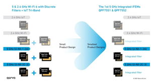 设计人员如何实现 Wi-Fi 三频段千兆网速和高吞吐量