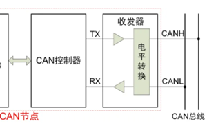 一文读懂CAN节点错误管理机制