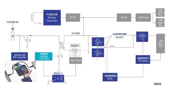 使用具有PD和無線充電功能的100W電源適配器,讓充電更輕松