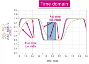 为什么高速信号ESD设置要flow-through