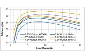 输出电流能力高达250A的可扩展智能DC/DC电源模块