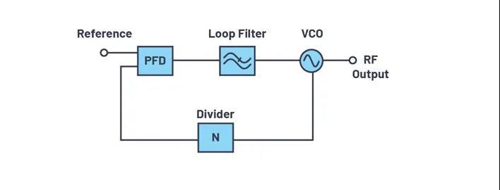 为何完全集成式转换环路器件可实现出色的相位噪声性能?
