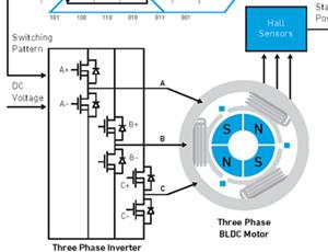 您已经了解功率的作用:无刷直流电机控制的6个要素