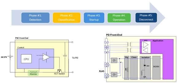 以太网供电(PoE)和智能楼宇:第二部分