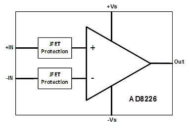 前端放大器中使用ESD二极管作为电压钳的设计