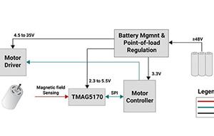 3D霍尔效应传感器如何在自治系统中实现精准的实时位置控制