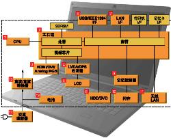 TDK笔记本电脑在线选型工具
