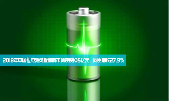 2018年中國鋰電池負極材料市場規模105億元,同比增長27.9%