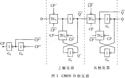 CMOS触发器的结构与工作原理