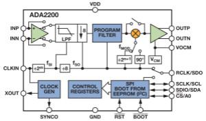 ADI教你如何面对传感器信号调理的各种挑战!
