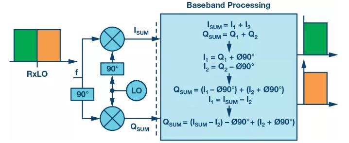 復數RF混頻器揭秘:下一代SDR收發器中的黑魔法