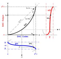 由DAC谐波频谱成分重构其传递函数